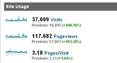 site visits and pageviews