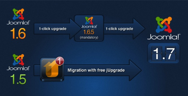 Joomla 1.7 upgrade info
